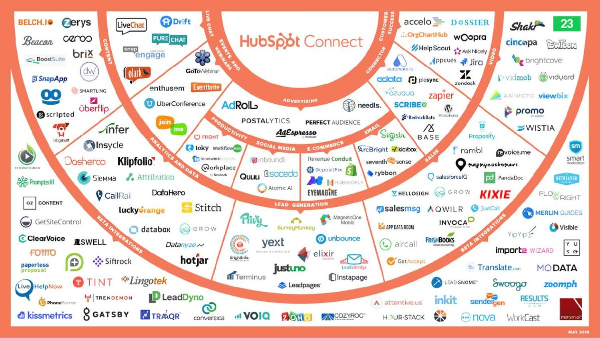 HubSpot_Connect_May 2018