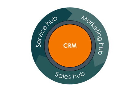 HubSpot Flywheel: CRM - Marketing Hub - Sales Hub - Service Hub