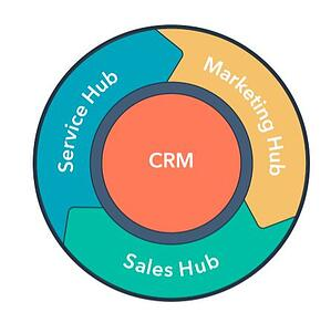 HubSpot_flywheel_new
