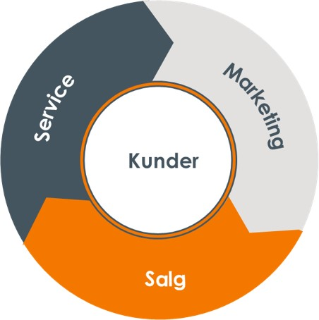 Inbound marketing, salg og service (Flywheel)
