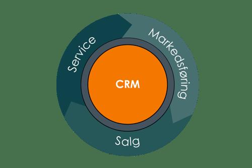 CRM Markedsføring Salg Service