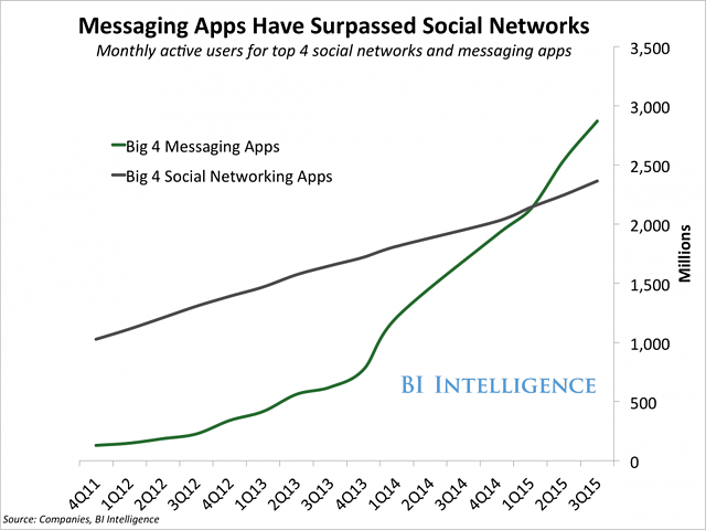 Chat ble mer populært enn sosiale medier allerede i 2015