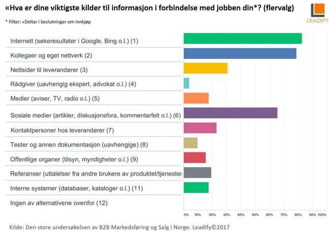 Den store undersøkelsen av B2B markedsføring og salg i Norge 2017_infokilder.jpg