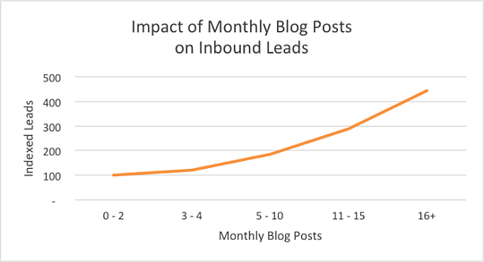 Derfor bør bedriften din starte å blogge nå