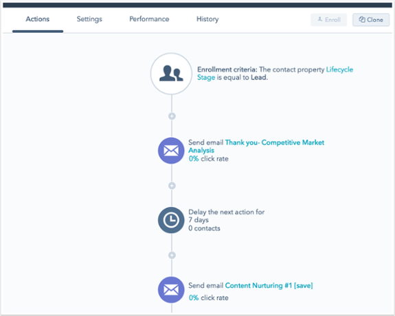 Hva er HubSpot workflow eksempel