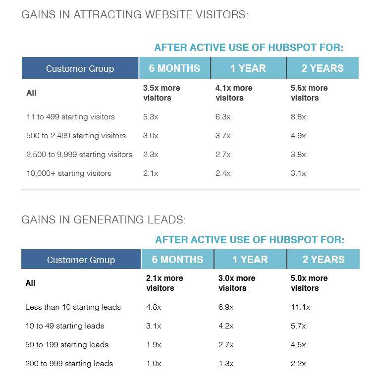 Hvor lønnsomt er det å starte med Inbound Markedsføring og Salg_Inbound Marketing ROI report 2016 HubSpot