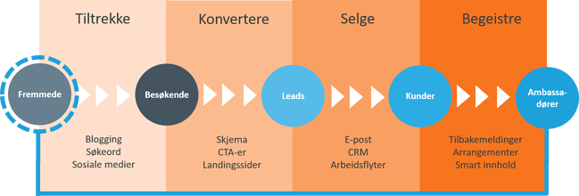 Hva er Inbound Marketing Inbound Markedsføring og Salg for B2B [inbound marketing]