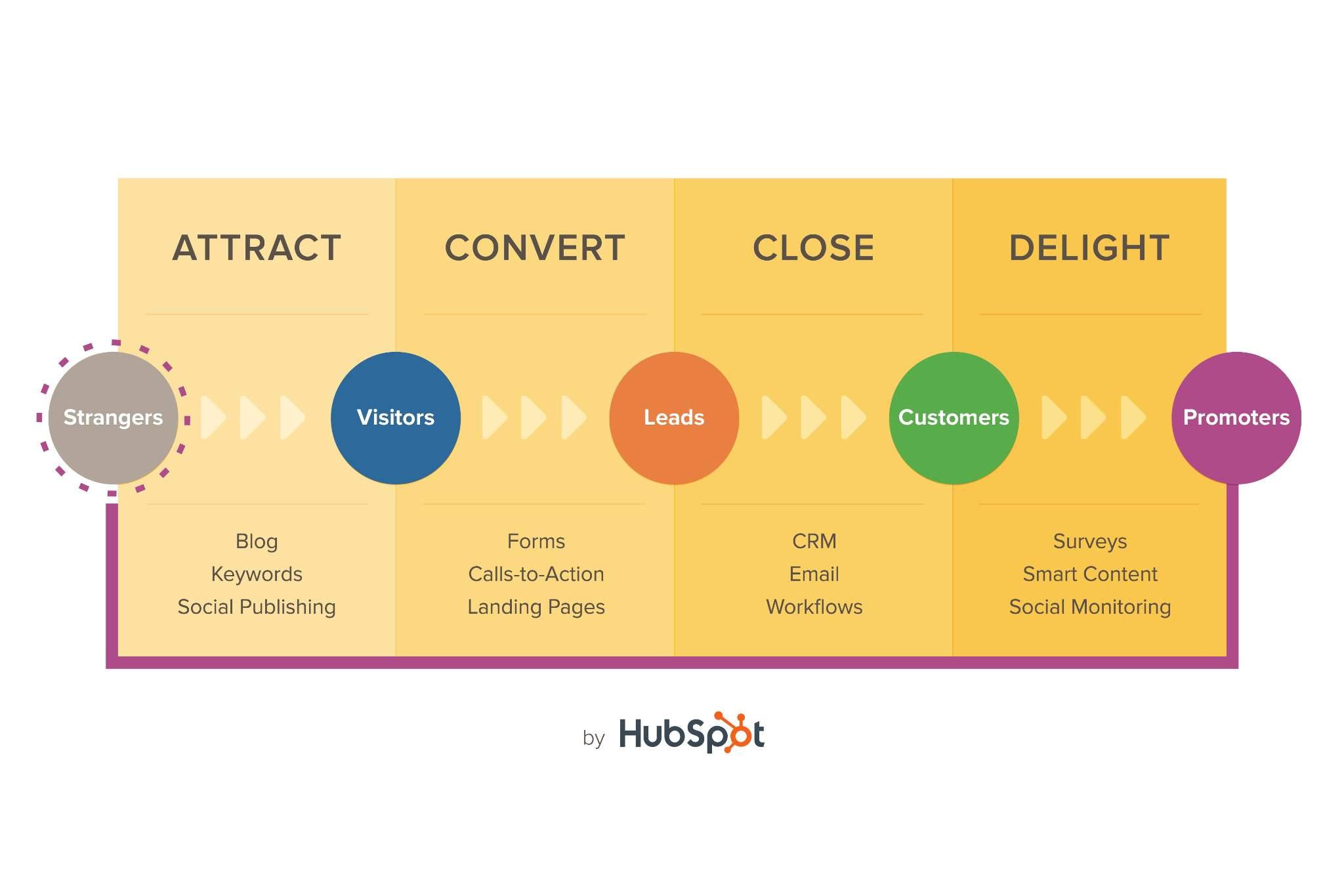 Markedsstrategi B2B Inbound Markedsføring og Salg metodikk