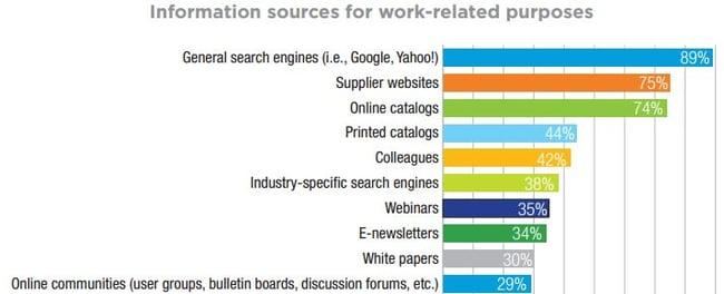 Kilder til jobbrelatert informasjon for industriselskaper.jpg