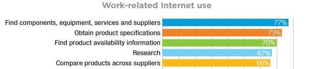 Kilder til jobbrelatert informasjon for industriselskaper_kategorier.jpg