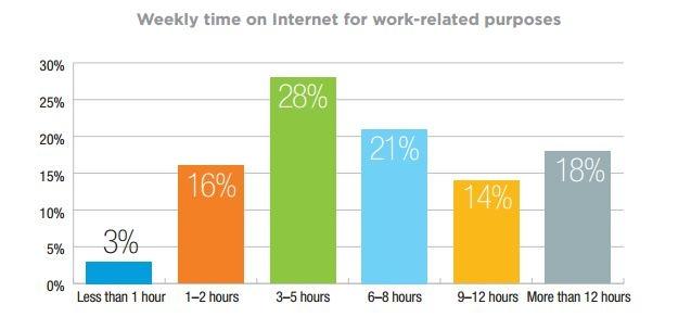 Kilder til jobbrelatert informasjon for industriselskaper_tidsbruk på nett.jpg