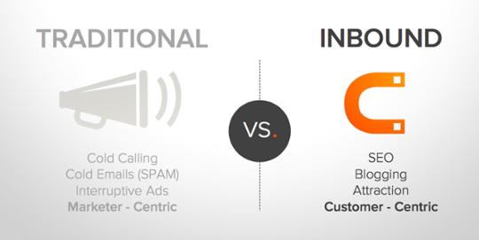 Hva er Inbound Markedsføring og Salg for B2B [Inbound Marketing]