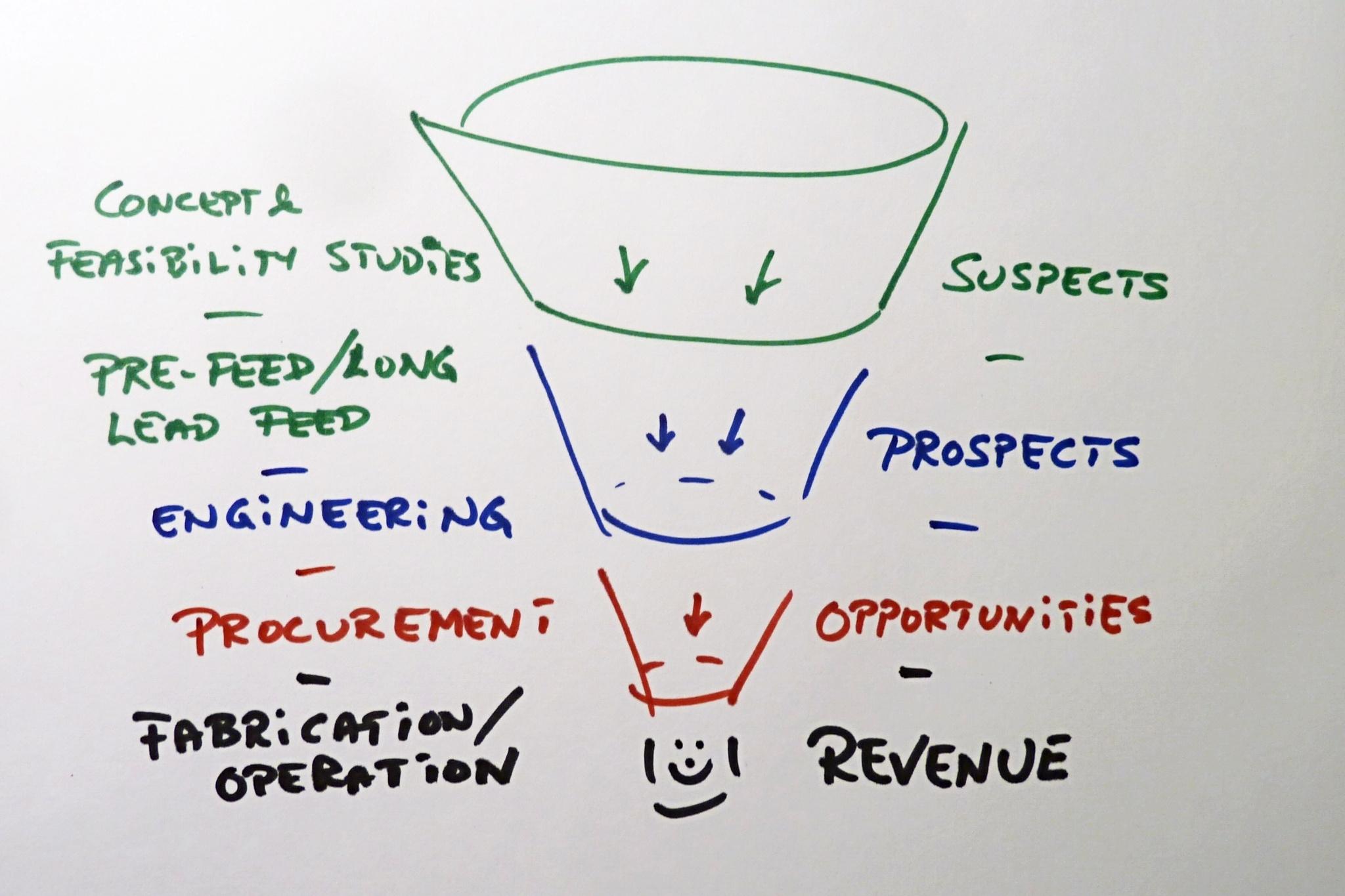 Leadify_oil_industry_procurement_process.jpg