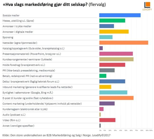 Markedsførings-miksen til noeske bedrifter på B2B-markedet
