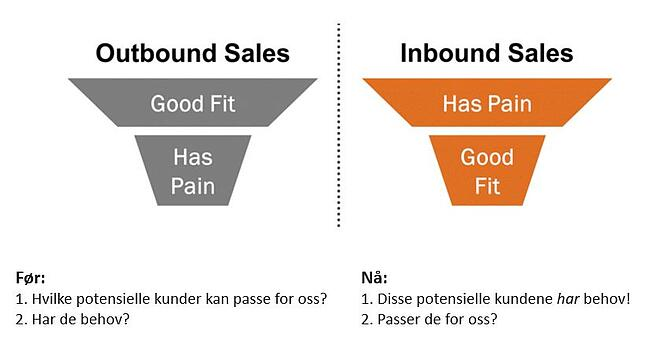 Outbound vs Inbound Salg.jpg