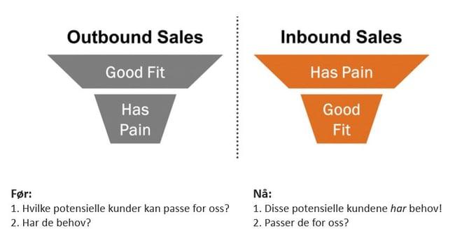 Salg blir aldri helt det samme. Velkommen til Inbound Salg for B2B!