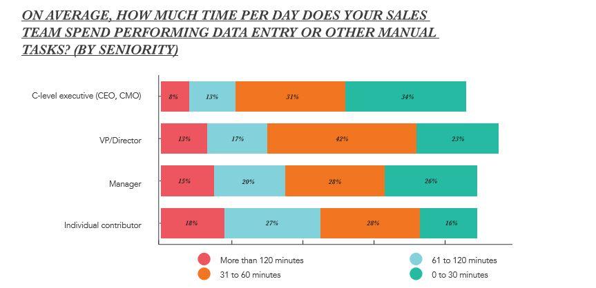 Hvor mye tid stjeler et tungvint CRM-system fra en selger