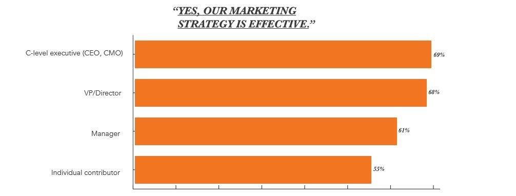 Mange CEOer fårstår ikke at B2B marketing og salg må snakke sammen