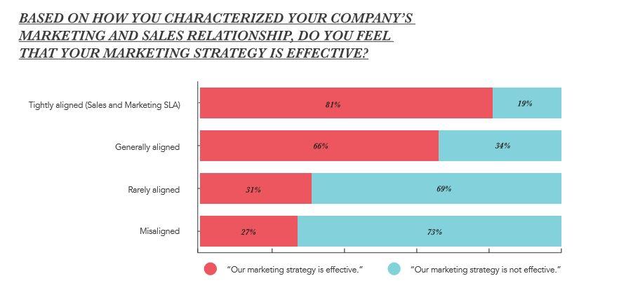 Mange CEOer forstår ikke at B2B salg og marketing må snakke sammen