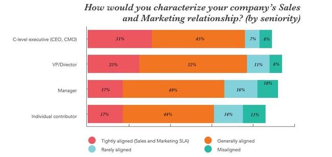 Mange CEOer forstår ikke at B2B marketing og salg må snakke sammen