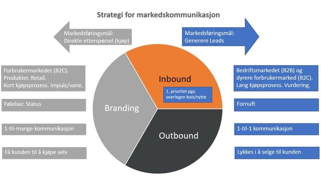 Nye nettsider De 3 viktigste stegene i din b2b webstrategi