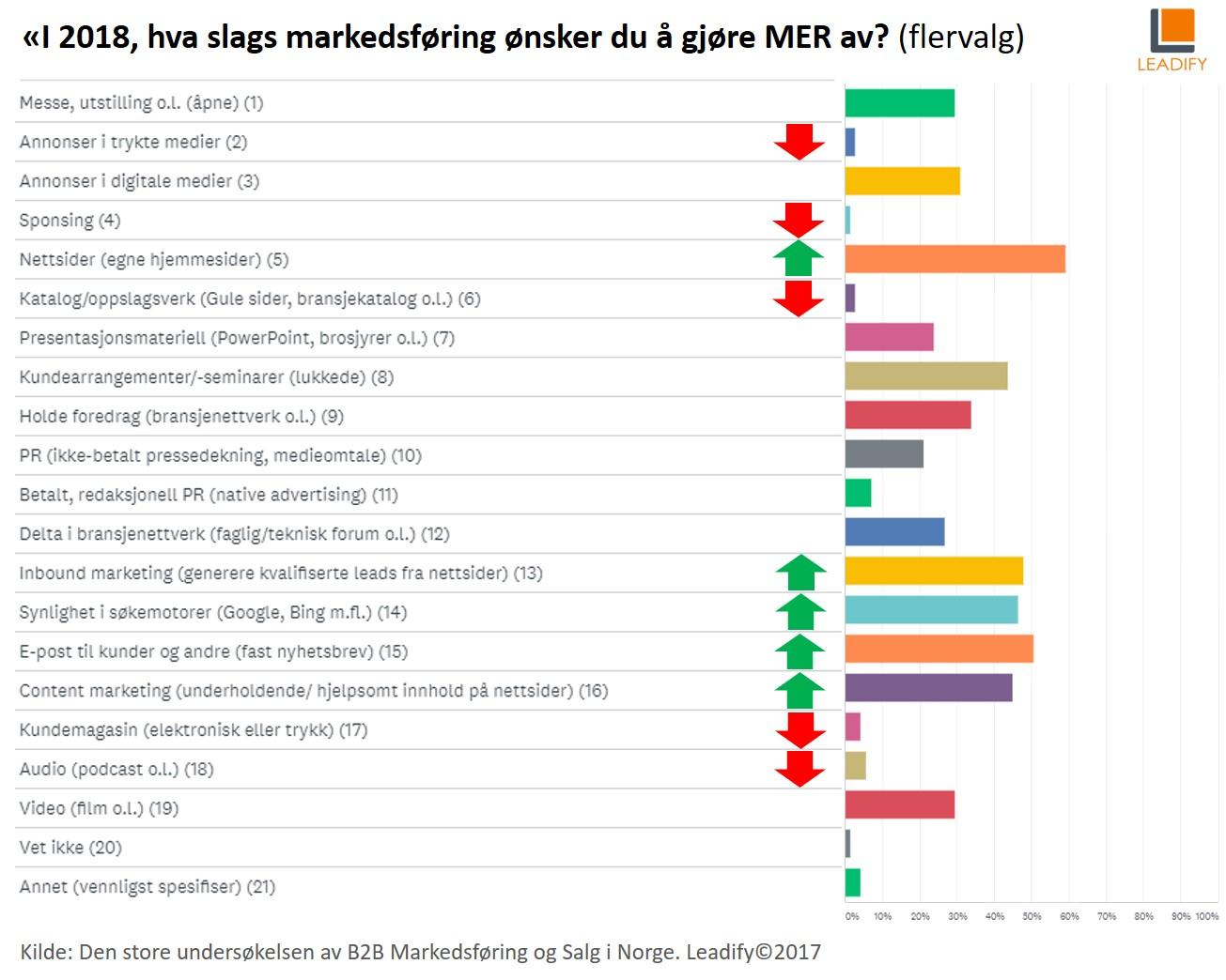 Trender i B2B-markedsføring og Salg i 2018