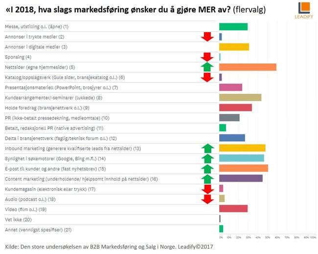 Trender 2018: Hva slags B2B-markedsføring ønsker du å gjøre mer av?